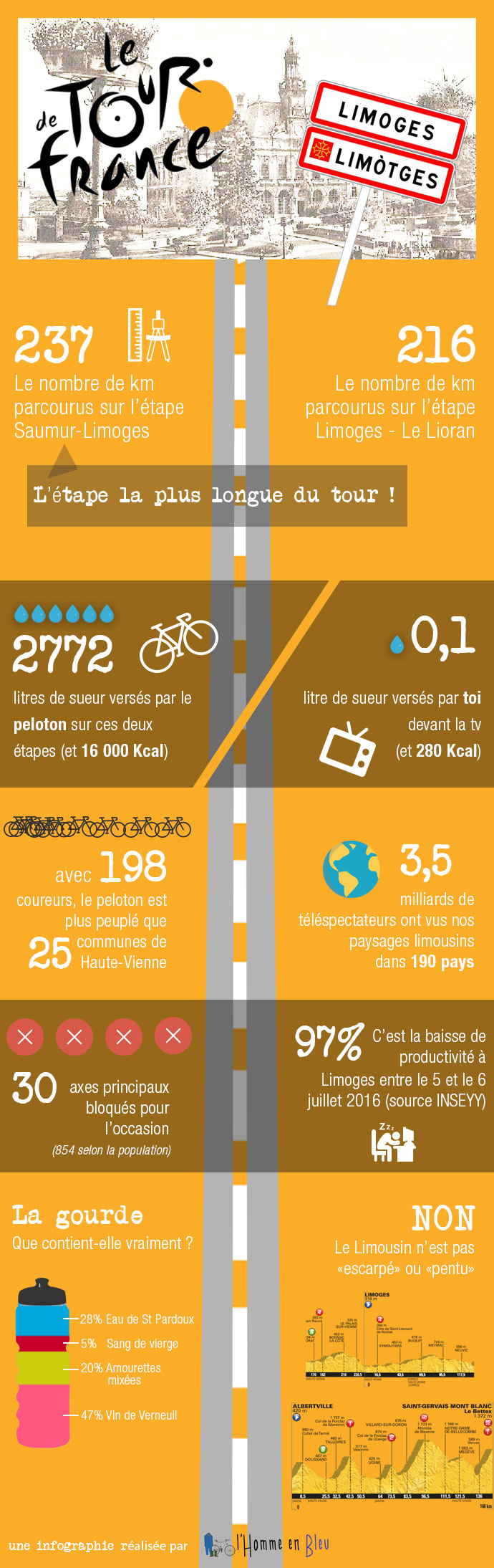 infographie-tour-france-limoges