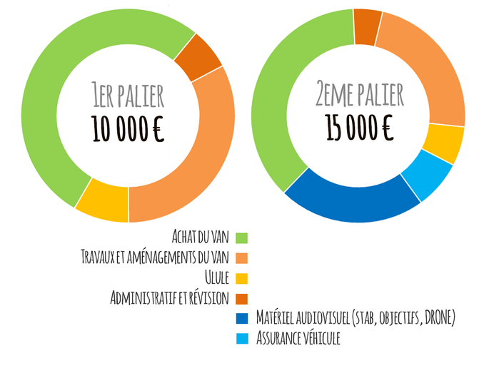 besoin-financement-ulule-crowdfunding-out-box-alimentation-lheb-limoges