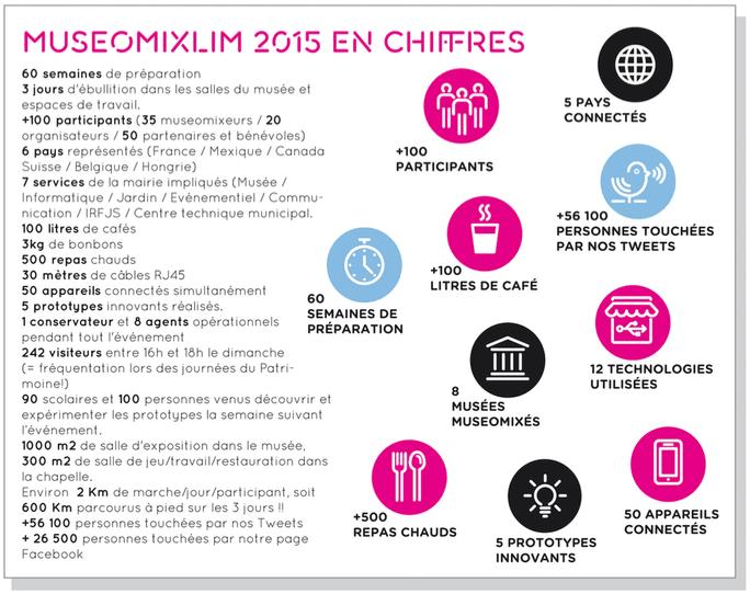 chiffres 2015 Museomix Gueret